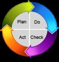 pdca-circle-jpg